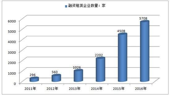 数据分析今年中国融资发展行业增长趋势